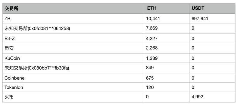 图文追踪 TokenStore「跑路」资产洗钱行踪:价值870万美元加密货币流入交易所