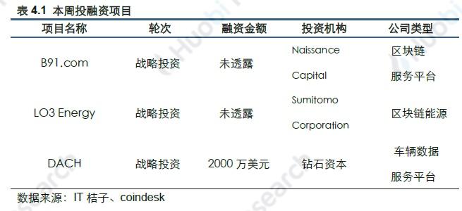火币区块链行业周报(第七十期)