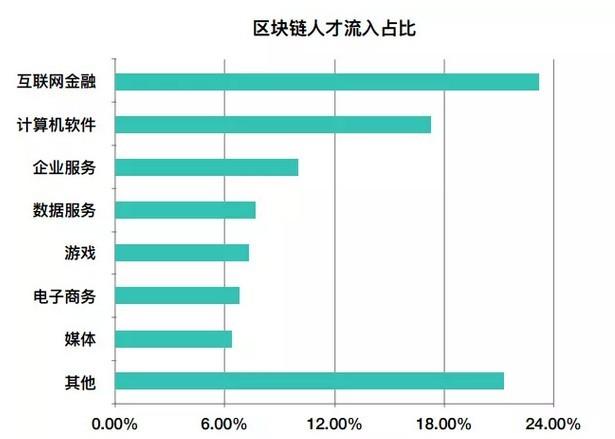 链人CEO张晓媛:区块链人才市场的过去、现在和未来