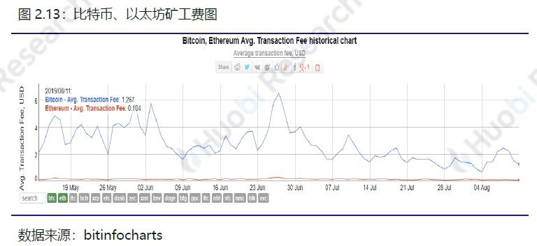 火币区块链行业周报(第七十四期)2019.08.05-08.11配图(17)