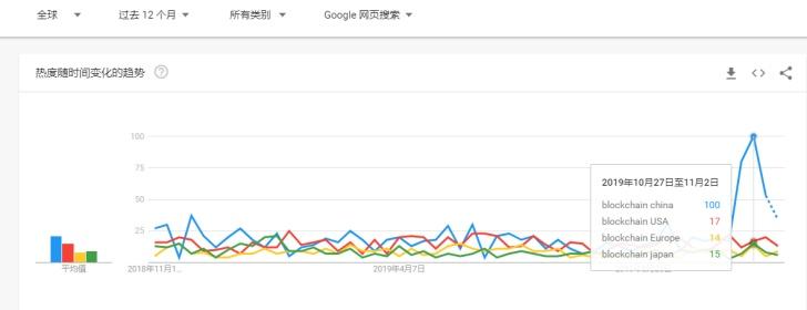 中国区块链在全球舆论场筑造了一座高峰