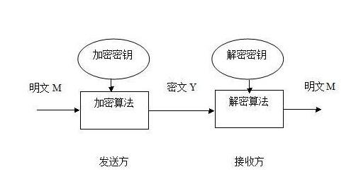了解区块链就必须要知道密码学配图(2)