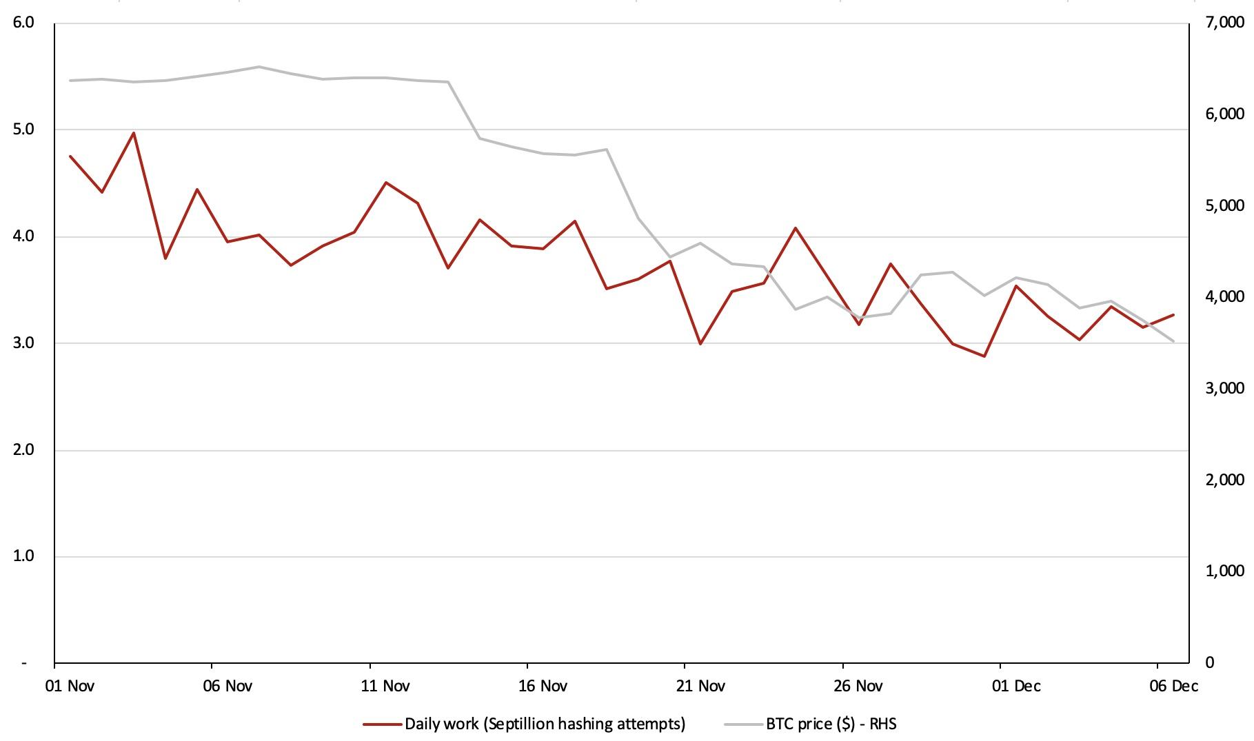 每日工作量和价格对比。来源:BitMEX研究院、Poloniex