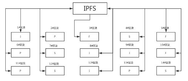 收益过亿,IPFS项目黄金期到来?