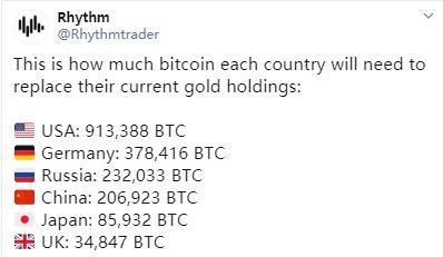 一个国家想用比特币取代黄金储备 需持有多少BTC?