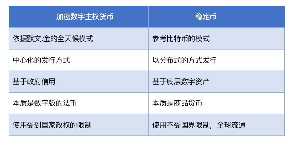 谷燕西:从货币理论预测稳定币的发展方向