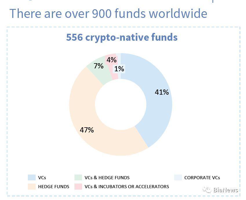 全球加密基金亏损已超70% 赤字跨年或成必然