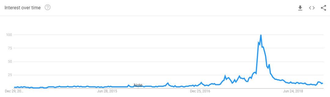 数据来源:https://trends.google.com/trends