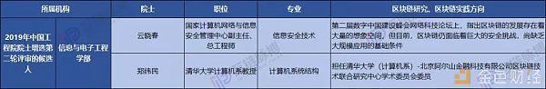 """这21位两院院士被称为中国区块链的""""最强大脑"""""""