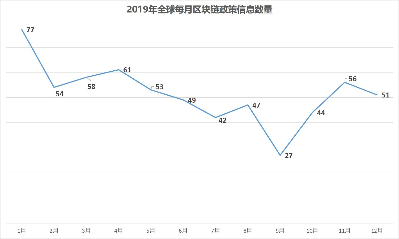 2019年全球区块链政策年报:中国重在扶持 美国多是监管插图