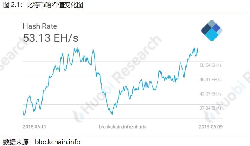 火币区块链行业周报(第六十五期)